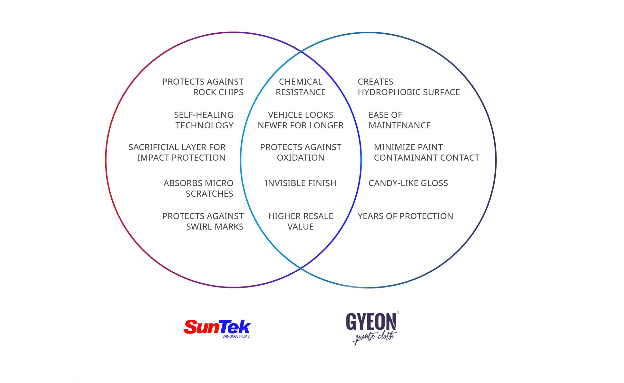 Ven Diagram Of The Benefits Of SunTek Paint Protection Film And Gyeon Ceramic Coatings When Applied Together And Separately.