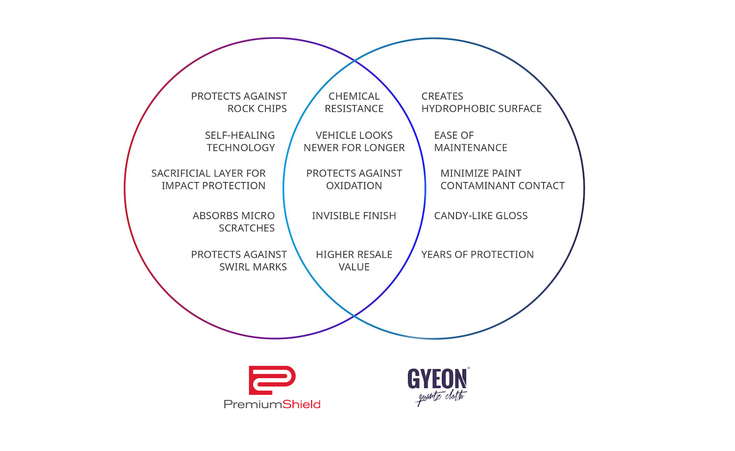 Venn Diagram Showing Overlapping Benefits Of Premium Shield Paint Protection Film And Gyeon Ceramic Coatings